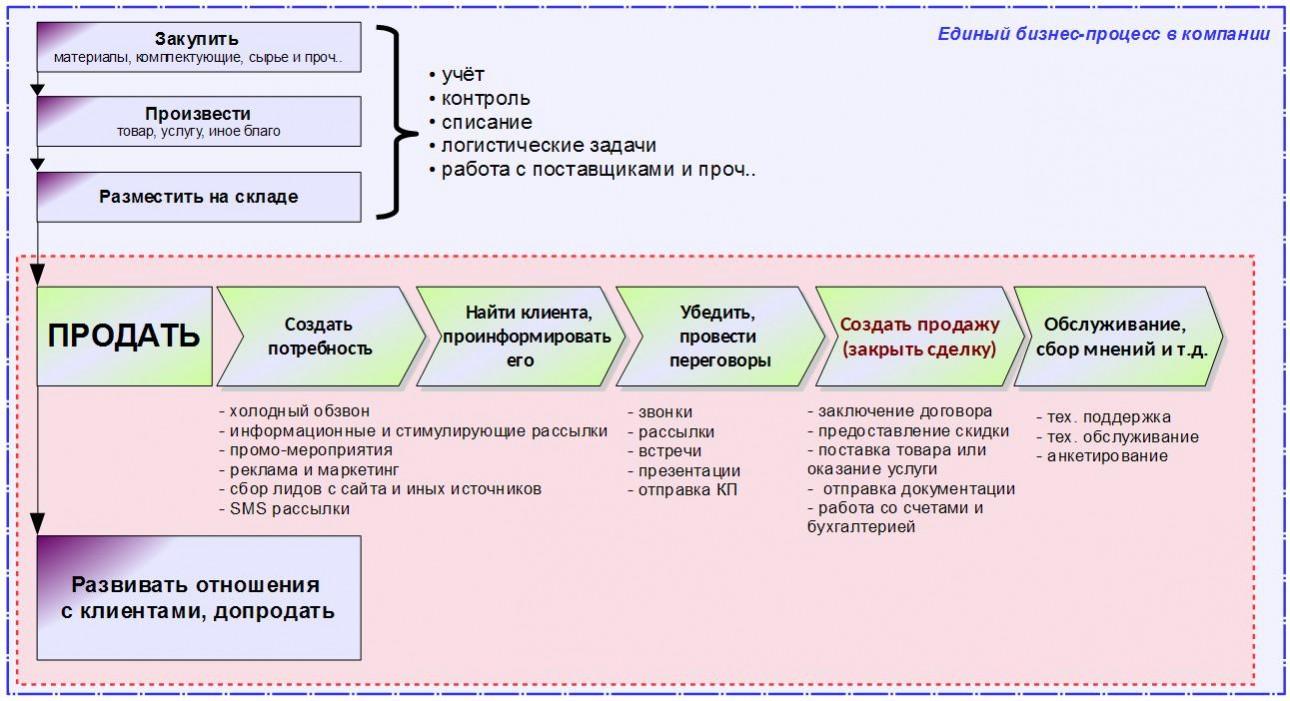 Единый бизнес-процесс в компании