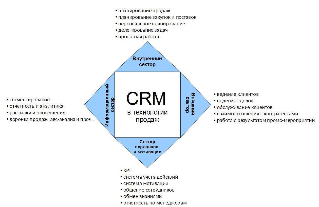 CRM схема
