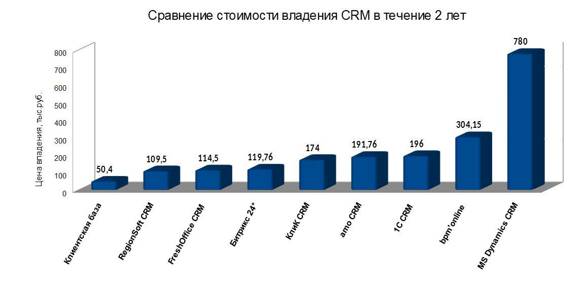 Схема CRM-воздействий