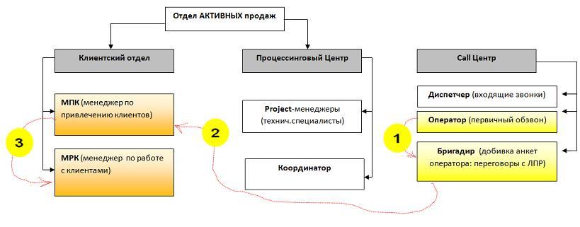 Электронные схемы баласта