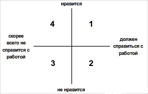 Интуитивная система координат при подборе продавцов
