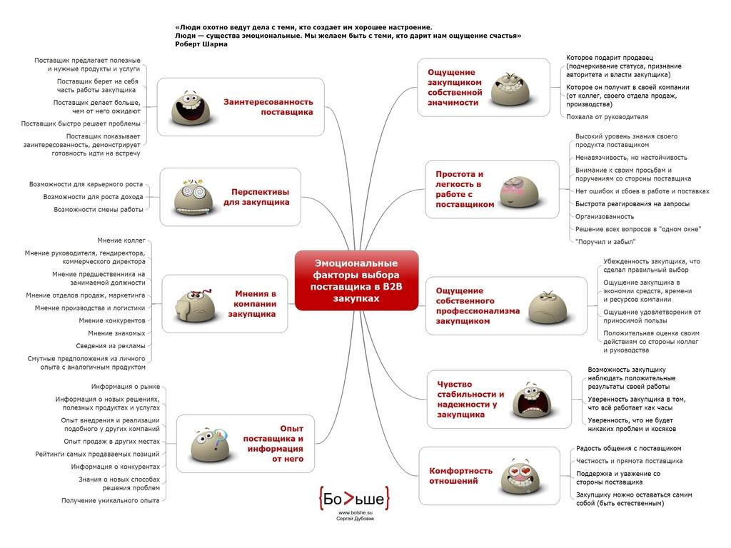 9 эмоциональных факторов выбора поставщика