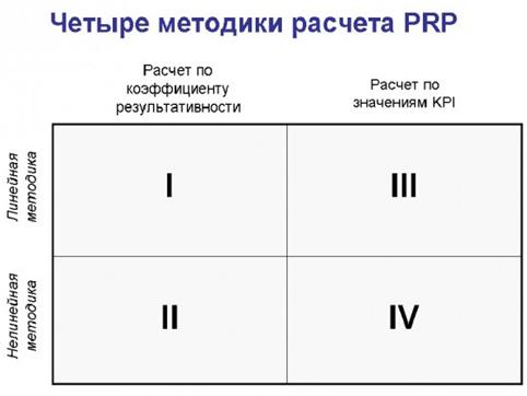 Оплата труда на основе KPI. Метод I (1)