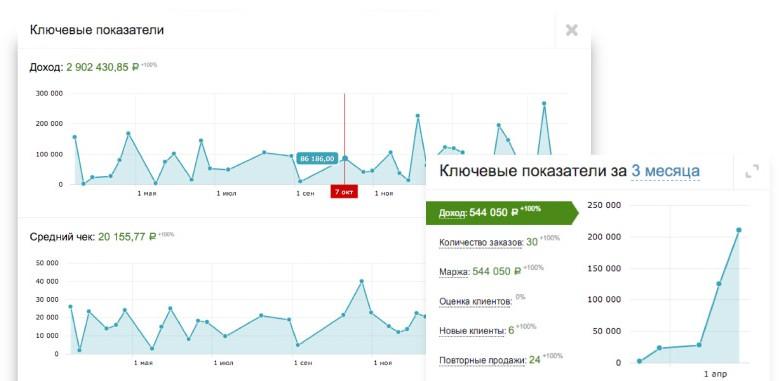 Пример мониторинга ключевых показателей бизнеса в retailCRM