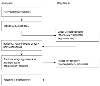 Спин-диаграмма