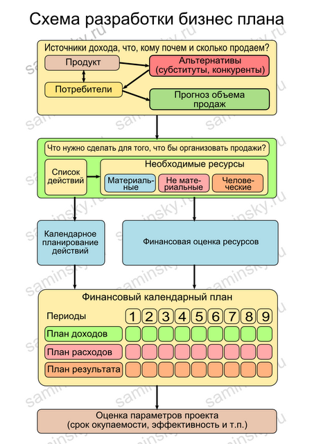 Схема разработки бизнес плана.