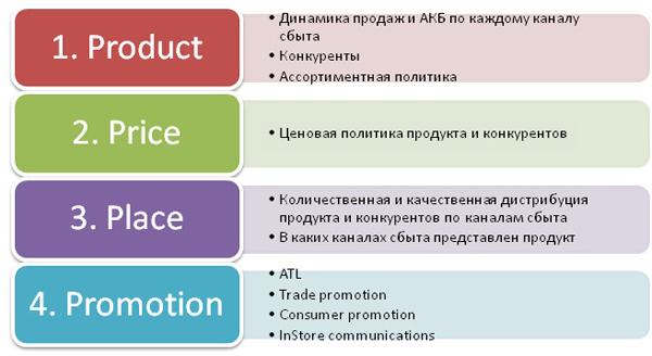 Механизмы качественных продаж в регионе
