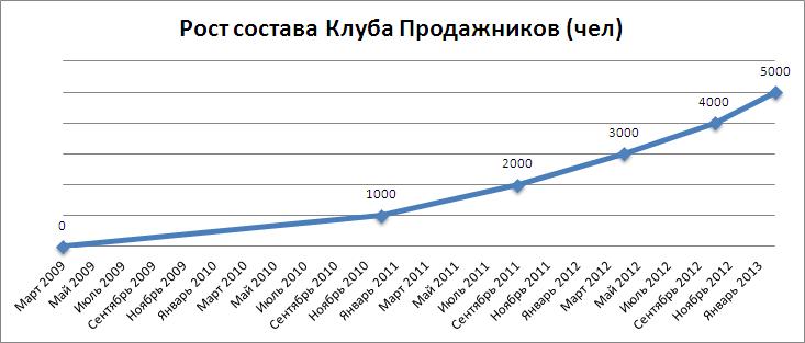 Рост Клуба Продажников