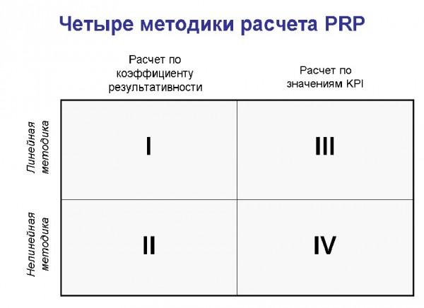 четыре метода определения PRP