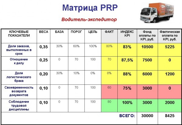 Матрица PRP водитель-экспедитор