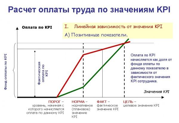 Расчет оплаты труда по значениям KPI