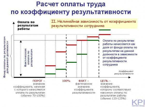 Расчет оплаты труда по коэффициенту результативности