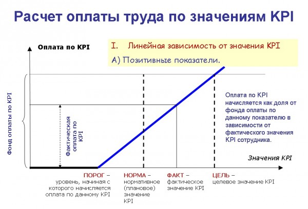 Расчет оплаты труда по значениям KPI для позитивных показателей