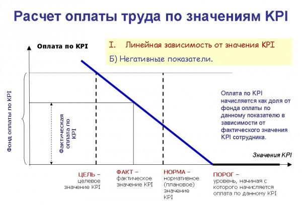 Расчет оплаты труда по значениям KPI для негативных показателей