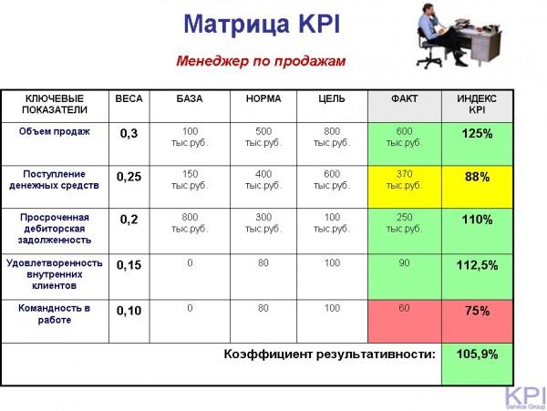 матрица KPI - 3