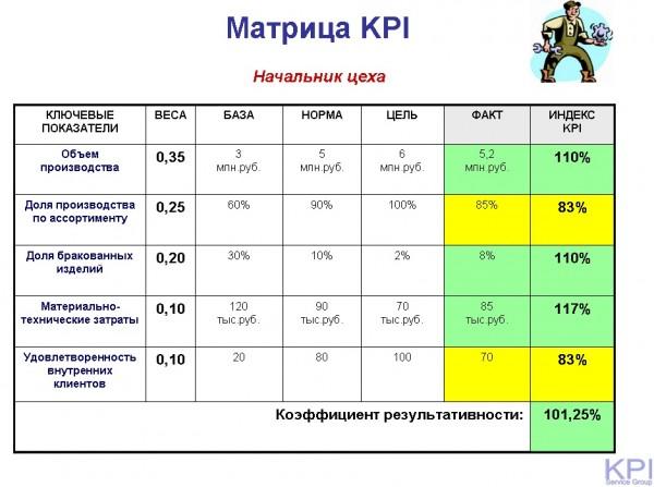 Матрица KPI Начальник цеха