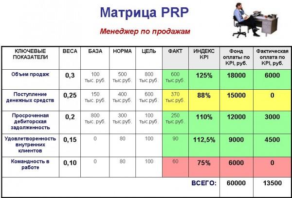 PRP менеджер по продажам