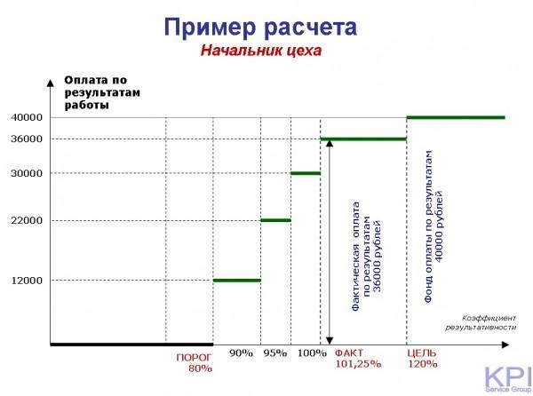 Пример расчета начальник цеха