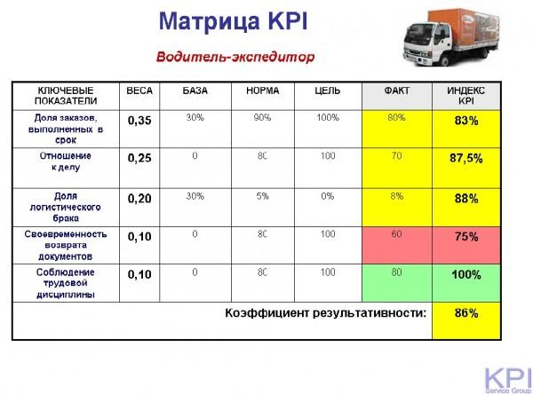 Матрица KPI водитель-экспедитор