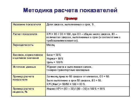 Методика расчета KPI