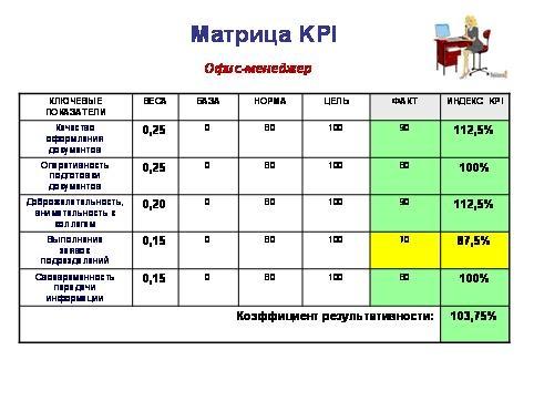 Матрица KPI офис менеджер