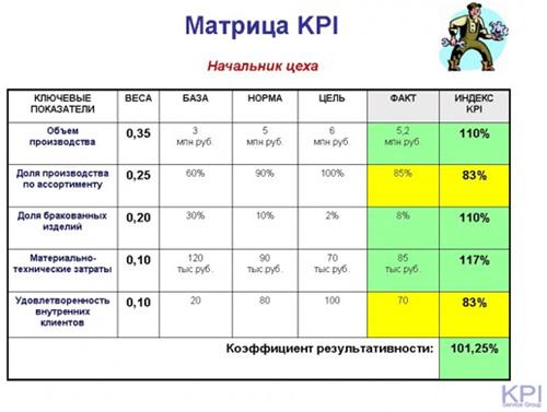 Матрица KPI-2