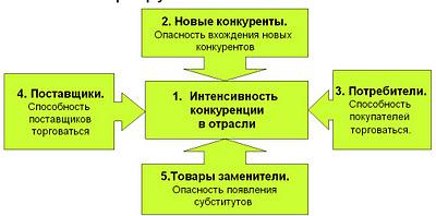Как делается SWOT анализ