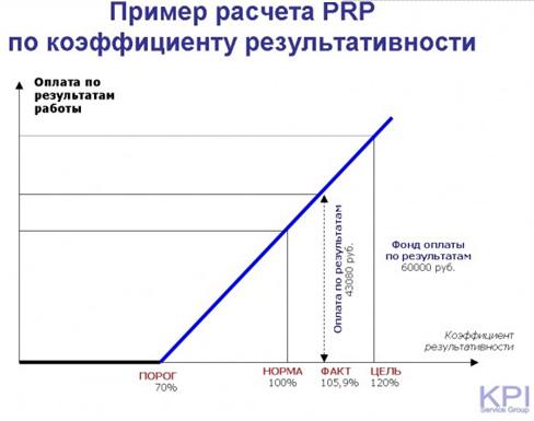 Пример расчета PRP по коэффициенту результативности