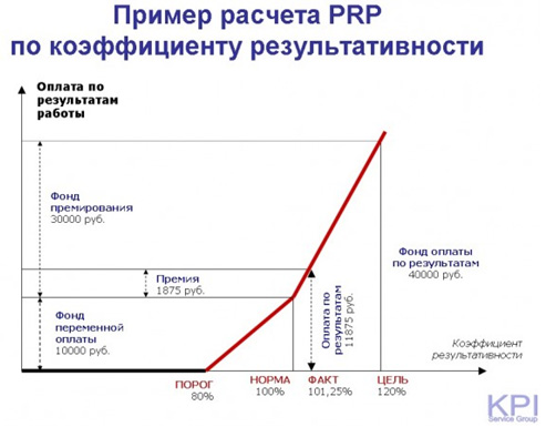Пример расчета PRP по коэффициенту результативности-5