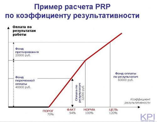 Пример расчета PRP по коэффициенту результативности-4