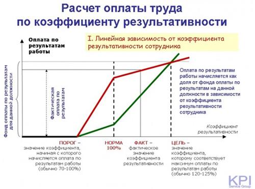 Расчет оплаты труда по коэффициенту результативности -3