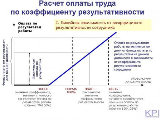 Расчет оплаты труда по коэффициенту результативности -2