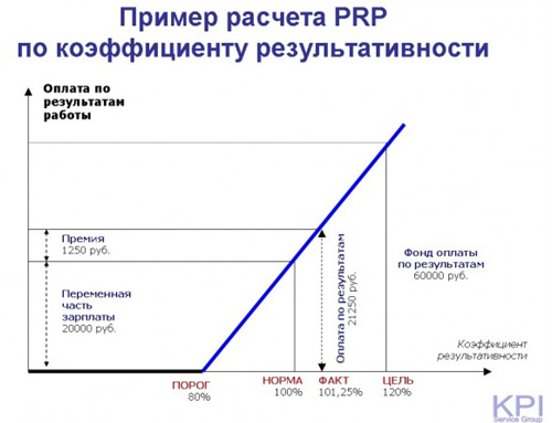 Пример расчета PRP по коэффициенту результативности-2