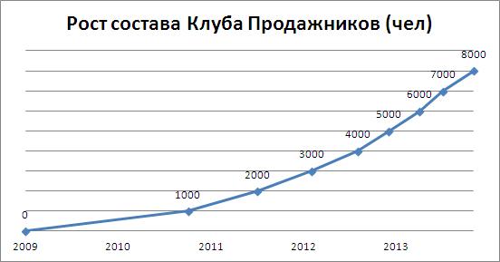 Рост состава Клуба Продажников