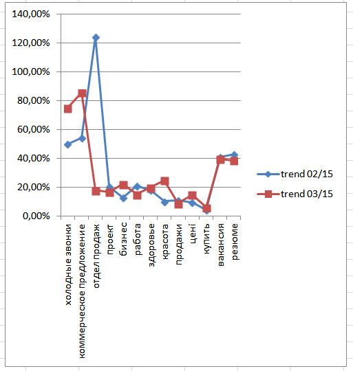 тренд поисковых запросов в марте 2015