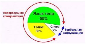 Эффективные способы влияния на клиента в процессе продаж