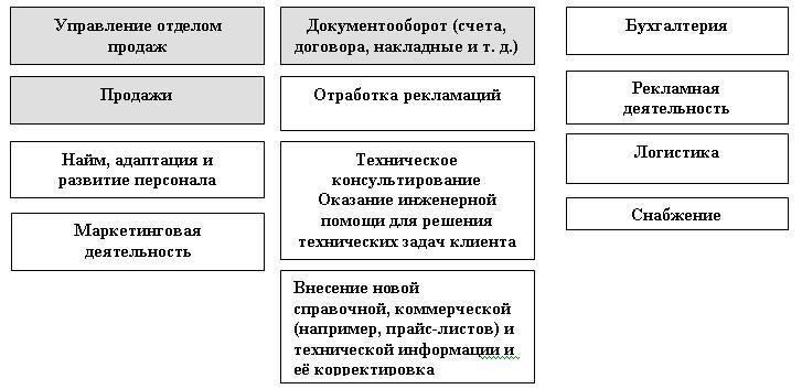 Структура отдела продаж схема фото 298